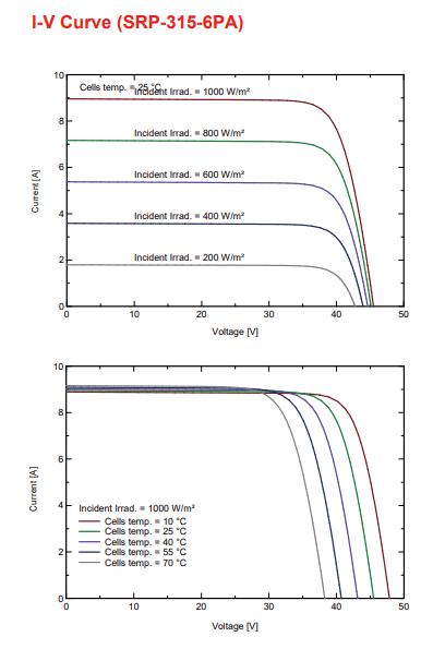 Солнечная батарея Seraphim Solar 315-330W
