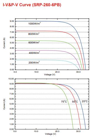 Солнечная батарея Seraphim Solar 255-275W