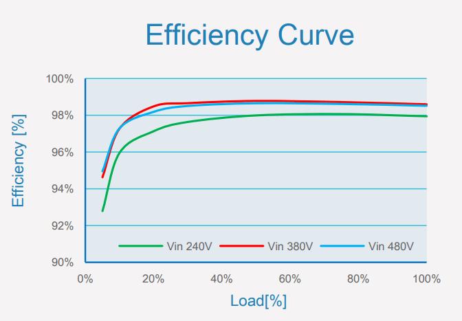 Инвертор HUAWEI SUN2000L-2/3/3.68/4/4.6/5KTL