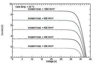 Солнечная батарея Seraphim Solar 270-285W
